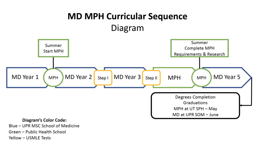 MD MPH Curricular